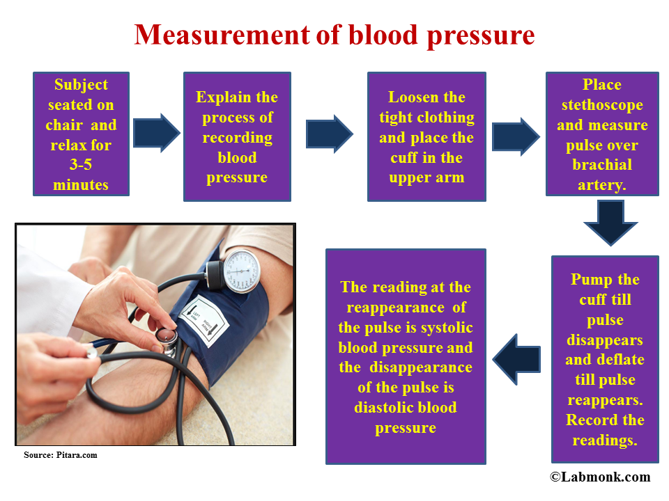measuring and changing your blood pressure essay After the blood pressure was taken and analyzed, it was found that the subject's blood pressure was 122/64 mm hg and a pulse rate of 60 bpm now that the baseline was obtained, continuing with the changing variables could take place.